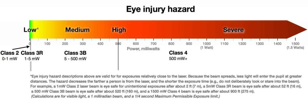 Laser Pointers - Eye Injjury Hazard-cr